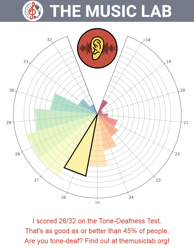 themusiclab-org-your-tonedeafness-scores.png
