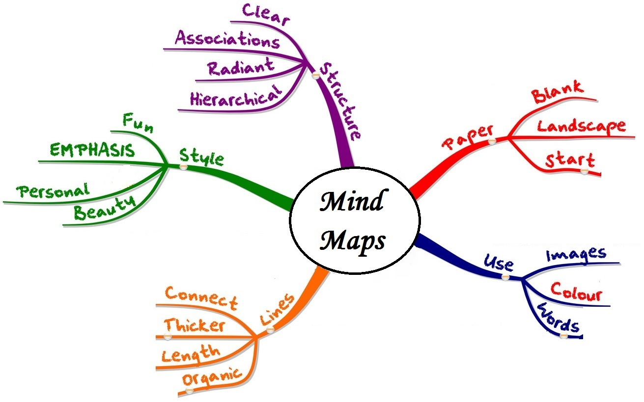 how_to_use_mind_maps.jpg